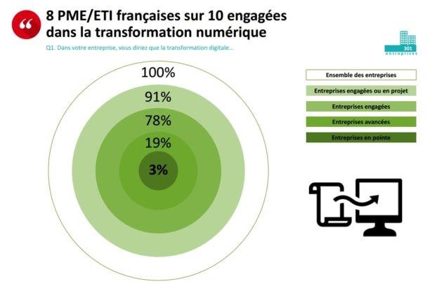 huit_avantages_d_une_presence_digitale