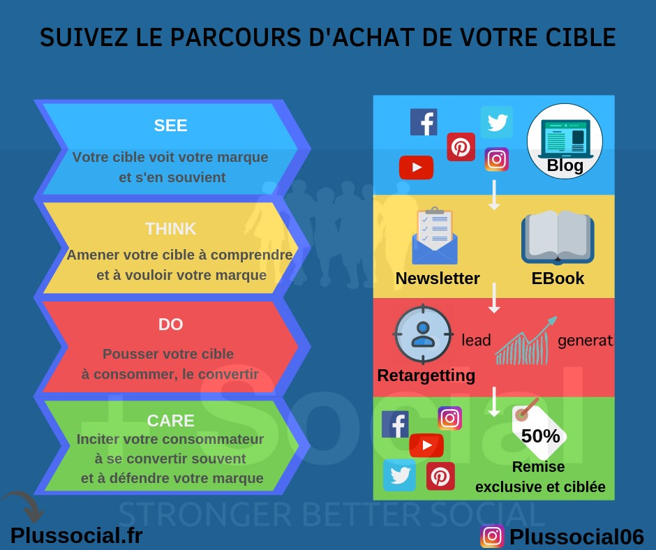 infographie-parcours-achat-see-think-do-care