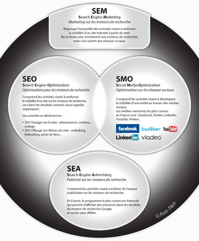 SEM : optimisation pour les réseaux sociaux et les moteurs de recherche !