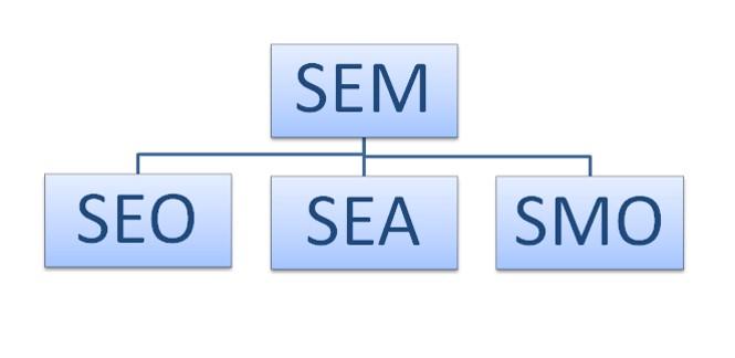 SEM, les outils de référencement d'un site web ou d'un blog !