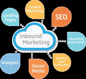 Read more about the article Inbound Marketing : les étapes de l'entonnoir !
