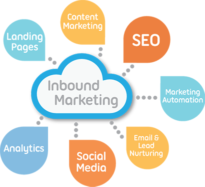 Inbound Marketing : les étapes de l'entonnoir !