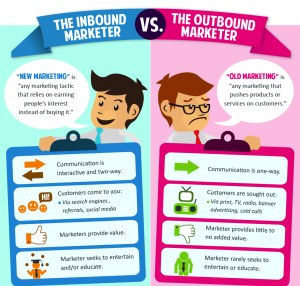 L'Inbound Marketing ou l'Outbound Marketing
