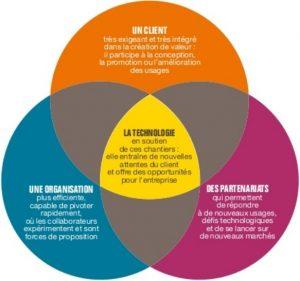 presence_digitale_les_huits_avantages_pour_une_entreprise